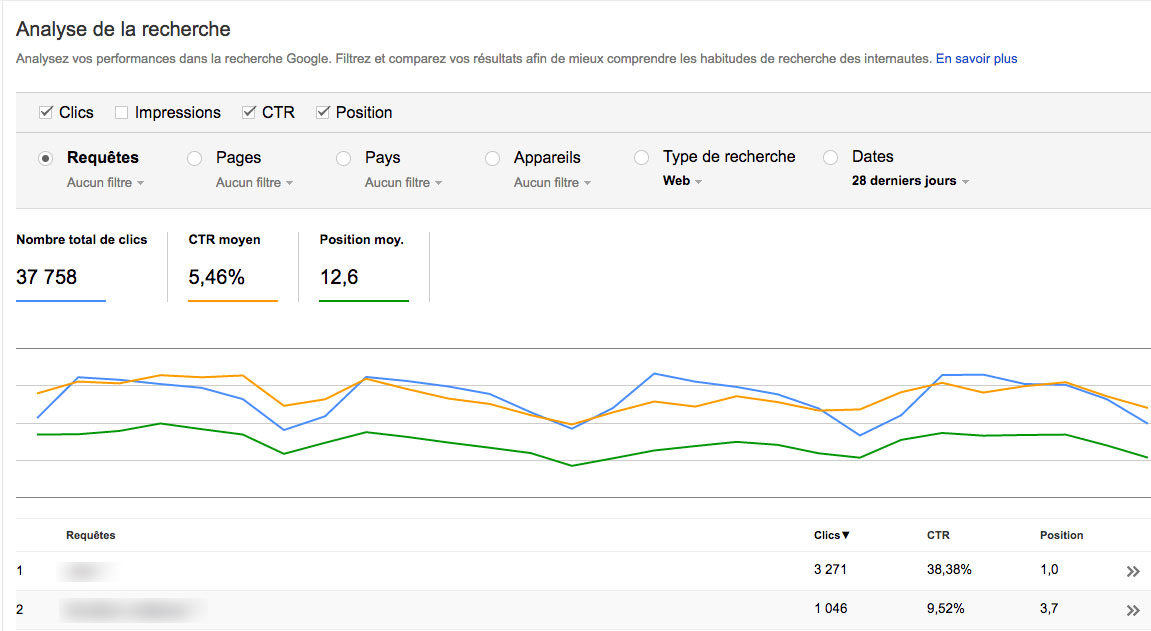 Analyse du CTR avec Google Search Console