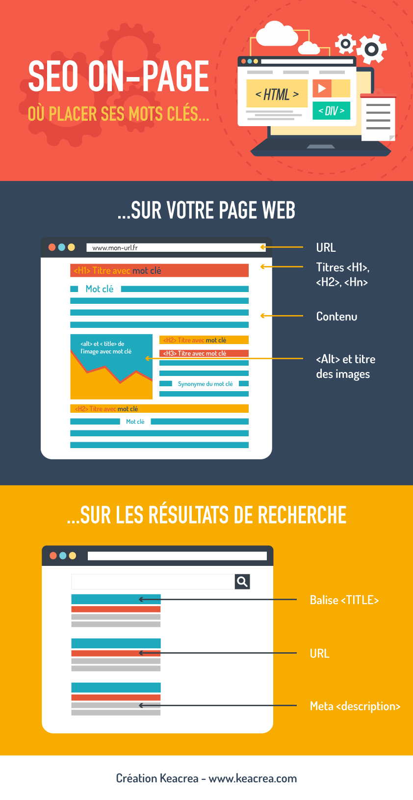 SEO on-page : où placer efficacement vos mots clés ?