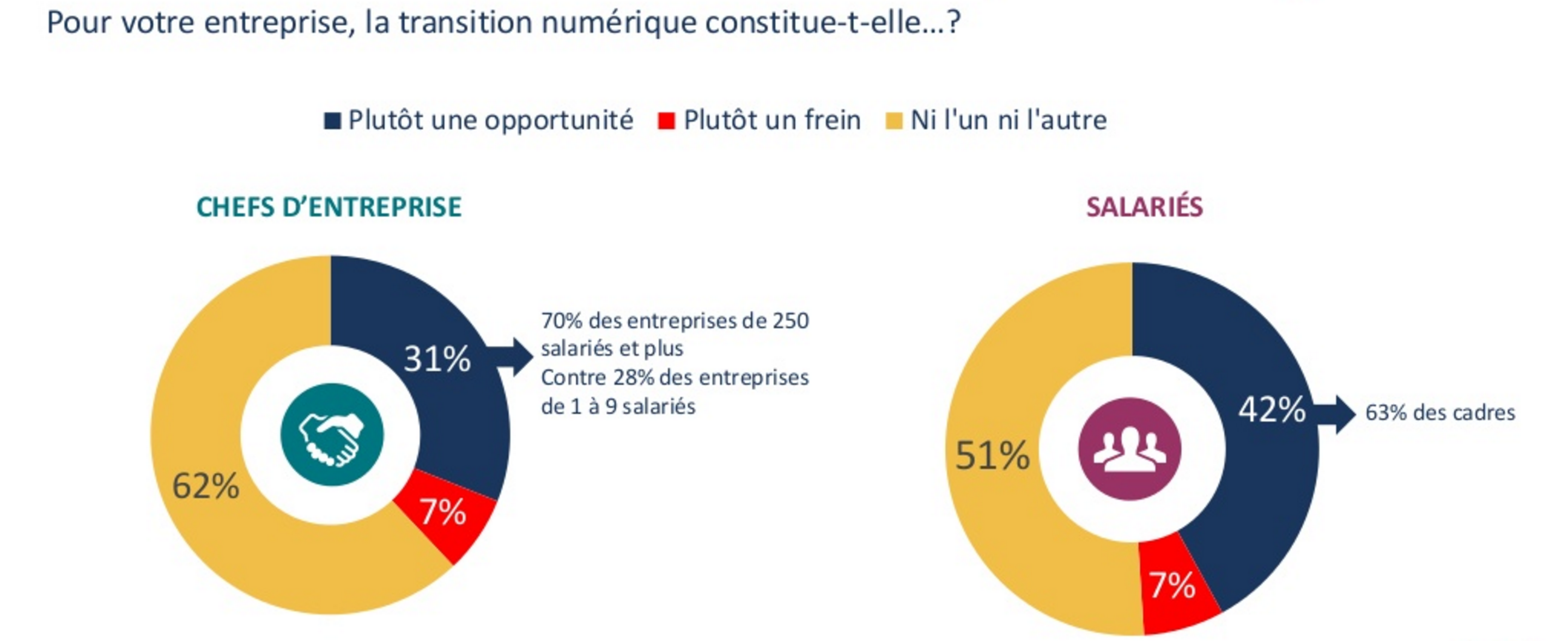 La transformation digitale et les dirigeants